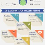 Resume Etiquitte- Do's and Don'ts for a Modern Resume (Infographic)